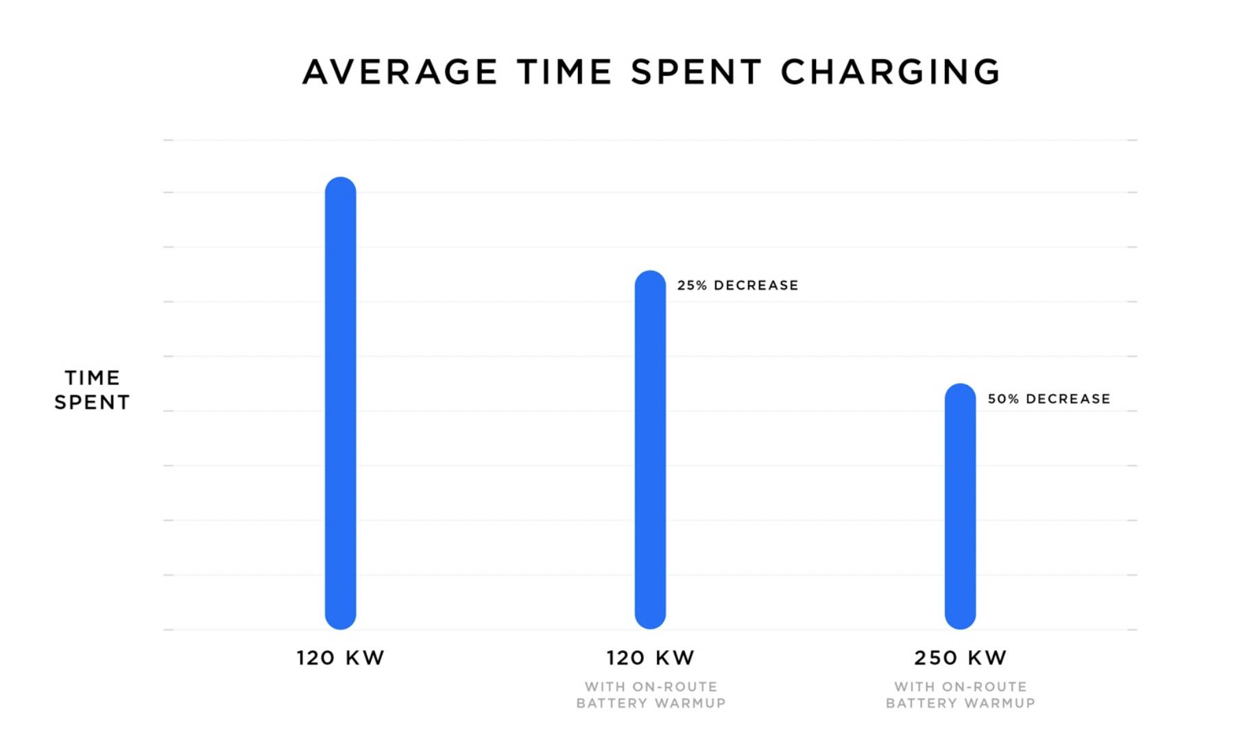 Tesla average time charging