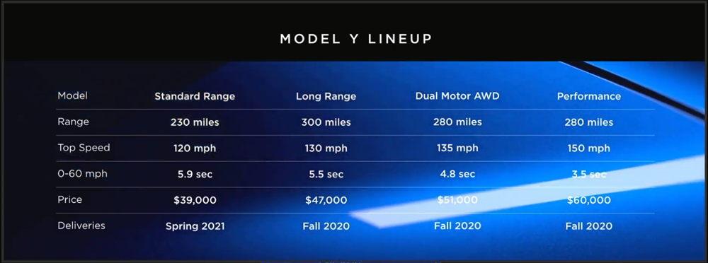 Tesla's Model Y Line-Up